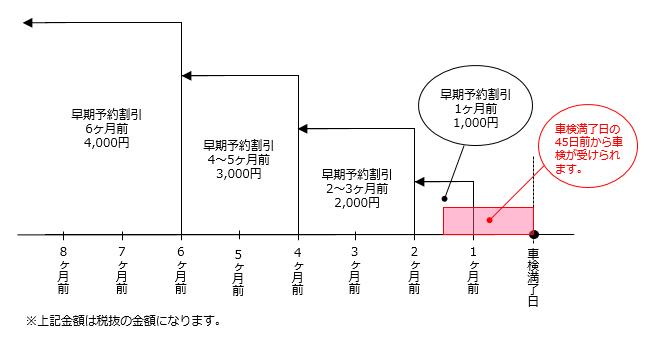 車検割引適用図